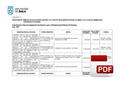 Relación de Convenios suscritos y en vigor: Planes Provinciales.
