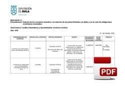 Relación de Convenios suscritos y en vigor: Familia, Dependencia y Oportunidades.