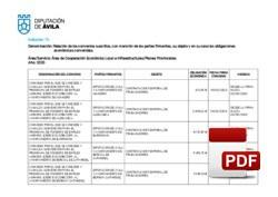 Relación de Convenios suscritos y en vigor: Cooperación Económica Local