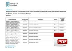 Relación de subvenciones concedidas 2018: Asistencia y Asesoramiento a Municipios.