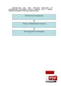 Organigrama Contratación