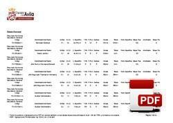 Relación de puestos de trabajo funcionarios Palacio Provincial.